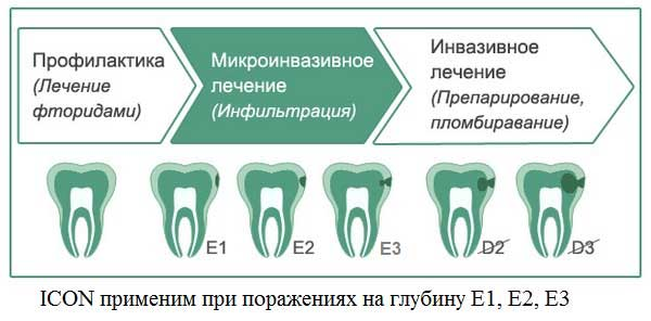 icon стоматология