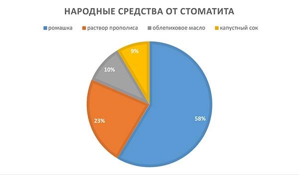 диаграмма применения народных средств при стоматите