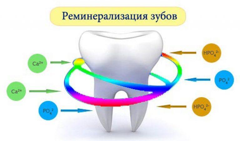 Реминерализация эмали зуба определяется ее